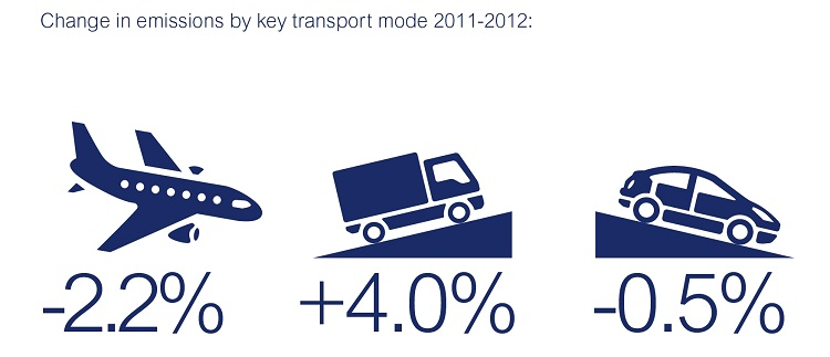 Change in emissions by key transport mode 2011-2012: Air -2.2%, HGV +4.0%, Car -0.5%