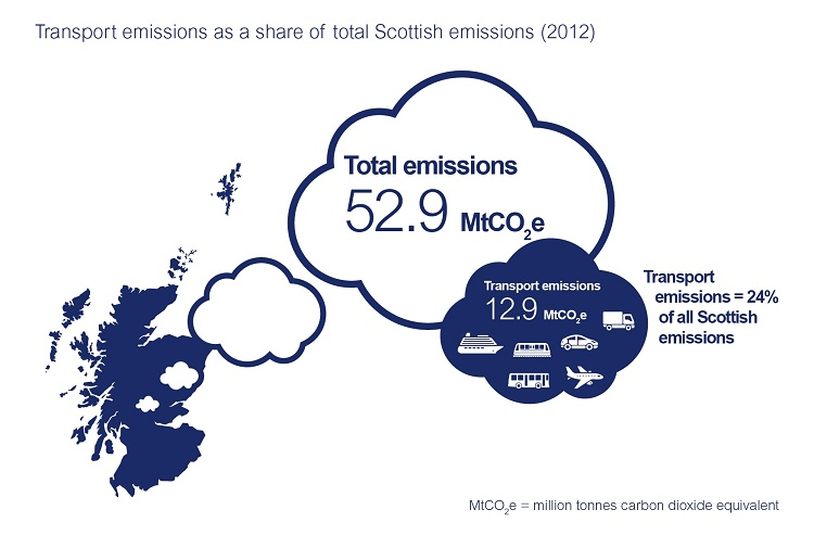 Transport emissions as a share of total Scottish emissions (2012): Total emissions 52.9 MtCO2e, Transport 12.9 MtCO2e, Transport emissions =24% of all Scottish emissions. MtCo2e=million tonnes carbon dioxide equivalent