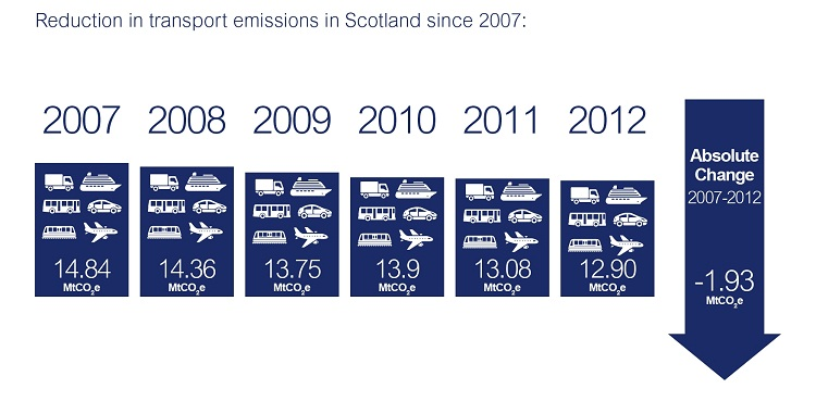 Reduction in transport emissions in Scotland since 2007: 2007 14.84MtCO2e, 2008 14.36MtCO2e, 2009 13.75MtCO2e, 2010 13.9MtCO2e, 2011 13.08MtCO2e, 2012MtCO2e. Absolute change 2007-2012 -1.93MtCO2e