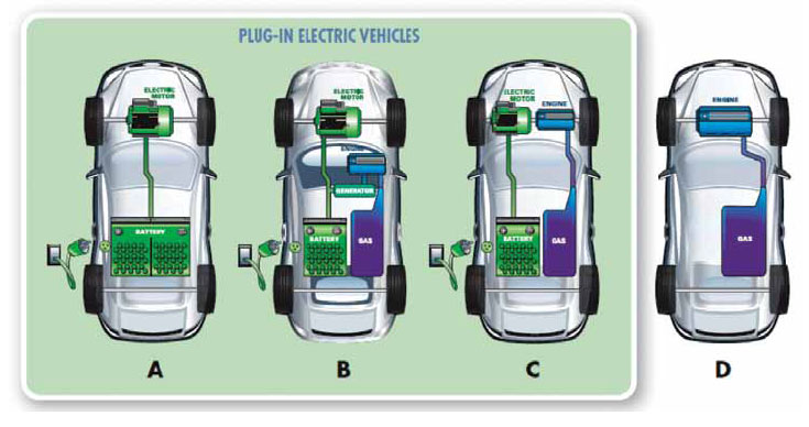 Figure 3: Plug-in vehicle configurations - (A) battery EV; (B) series plug-in hybrid; (C) parallel plug-in hybrid; and (d) internal combustion engine vehicle (source: Southern California Edison)