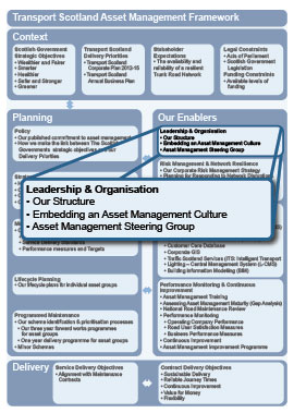Transport Scotland Asset Management Framework