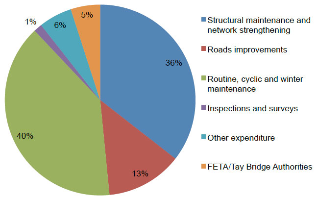 Figure 2.1: 2014/15 Expenditure Grouped by Main Asset Management Activities