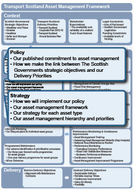 Asset Management Framework
