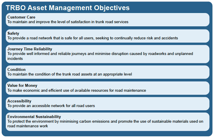 Figure 4.2:  Asset Management Objectives