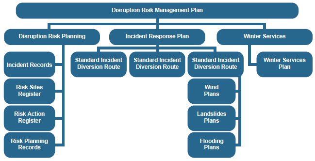 Figure 7.1:  Overview of Disruption Risk Management Planning