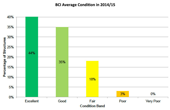 Figure B.1: BCIav condition of trunk road structures in 2014/15