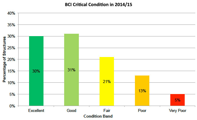 Figure B.2: BCIcrit condition of trunk road structures in 2014/15