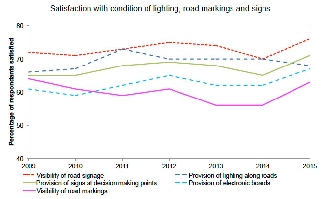 Figure C.2: Trends with lighting, markings and signage
