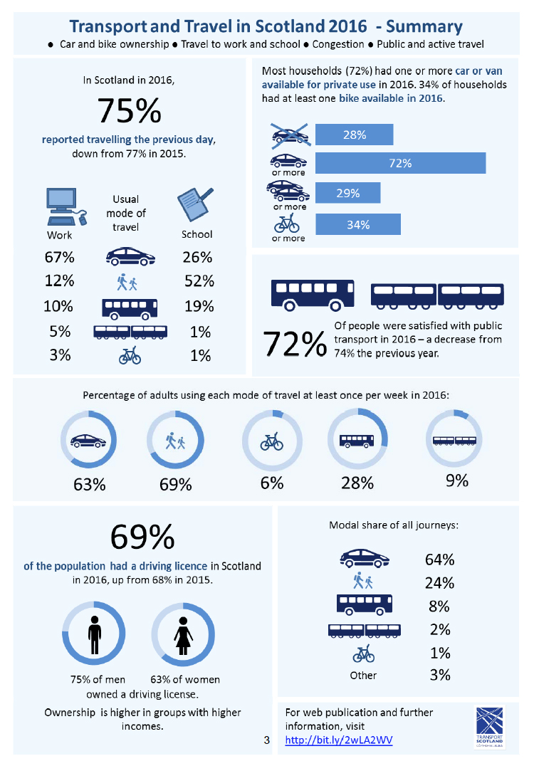 Transport and Travel in Scotland 2016 - Summary