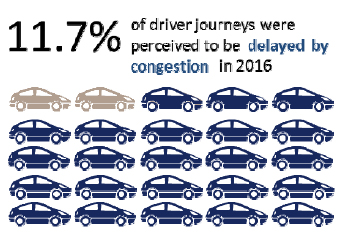 11.7% of driver journeys were percieved to be delayed by congestion in 2016