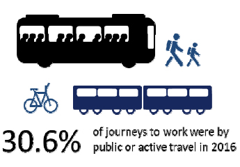 30.6% of journeys to work were by public or active travel in 2016