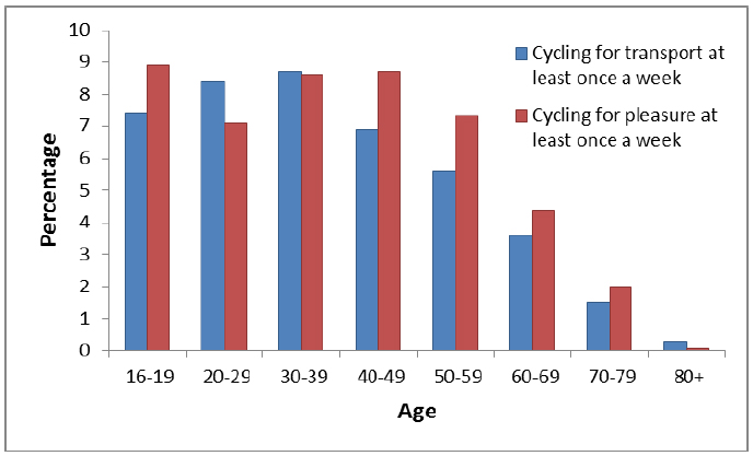 Figure 2: Percentage of adults cycling at least once per week by age, 2016