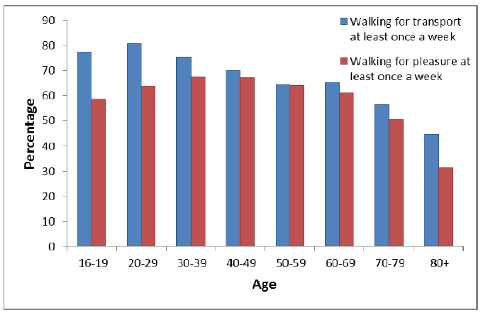 Figure 3: Percentage walking at least once per week by age, 2016