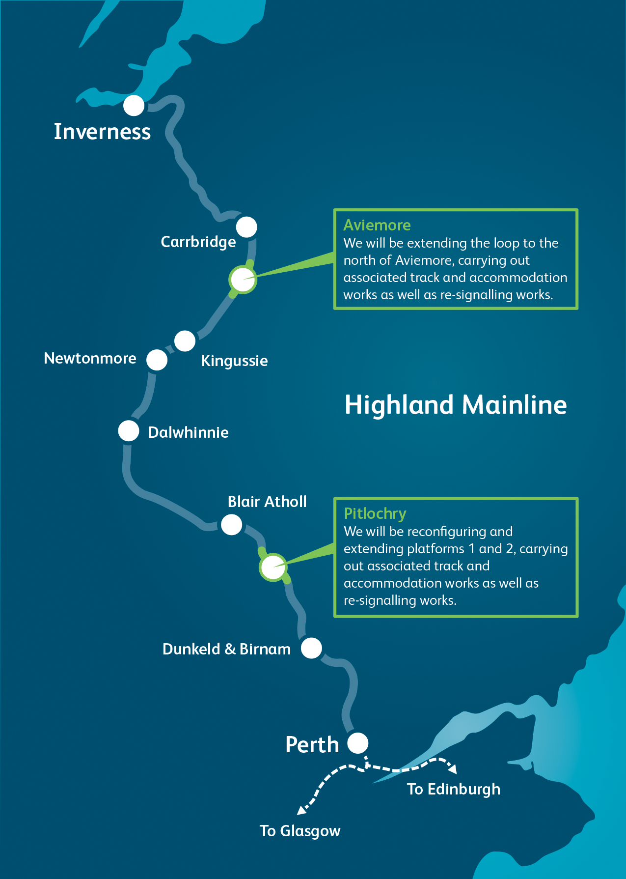 Route graphic - Highland Main Line
