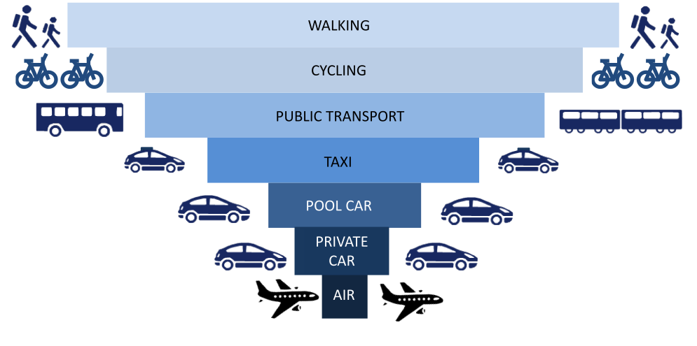 Sustainable travel hierarchy
