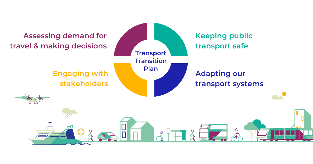 Transport Transition Plan