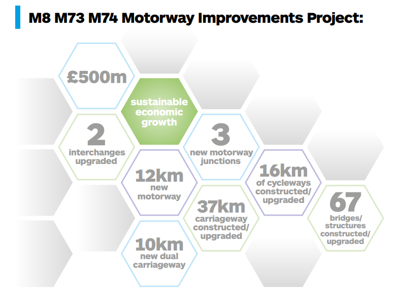 Sustainable economic growth, 500 million pounds, 2 interchanges upgraded, 3 new motorway junctions, 12 kilometres of new motorway, 10 kilometres of new dual carriageway, 37 kilometres of carriageway constructed or upgraded, 16 kilometres of cycleways constructed or upgraded and 67 bridges and structures constructed or upgraded