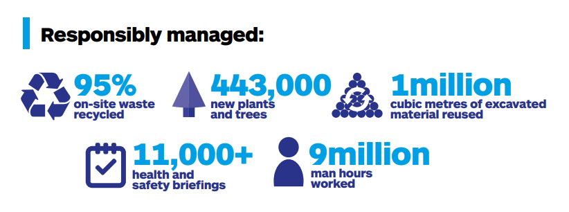 95% on-site waste recycled, 443,000 new plants and trees, 1 million cubic metres of excavated material used, over 11,000 health and safety briefings and 9 million man hours worked